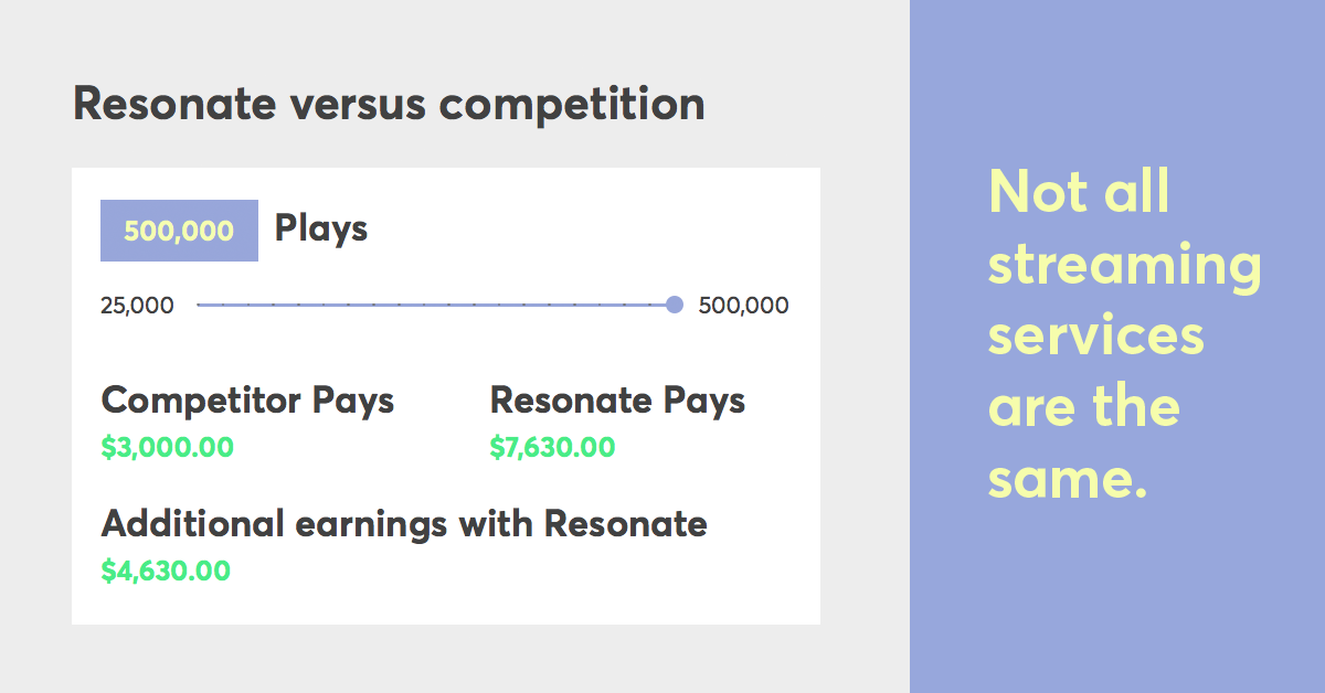 Resonate streaming service profit calculator for musicians + labels