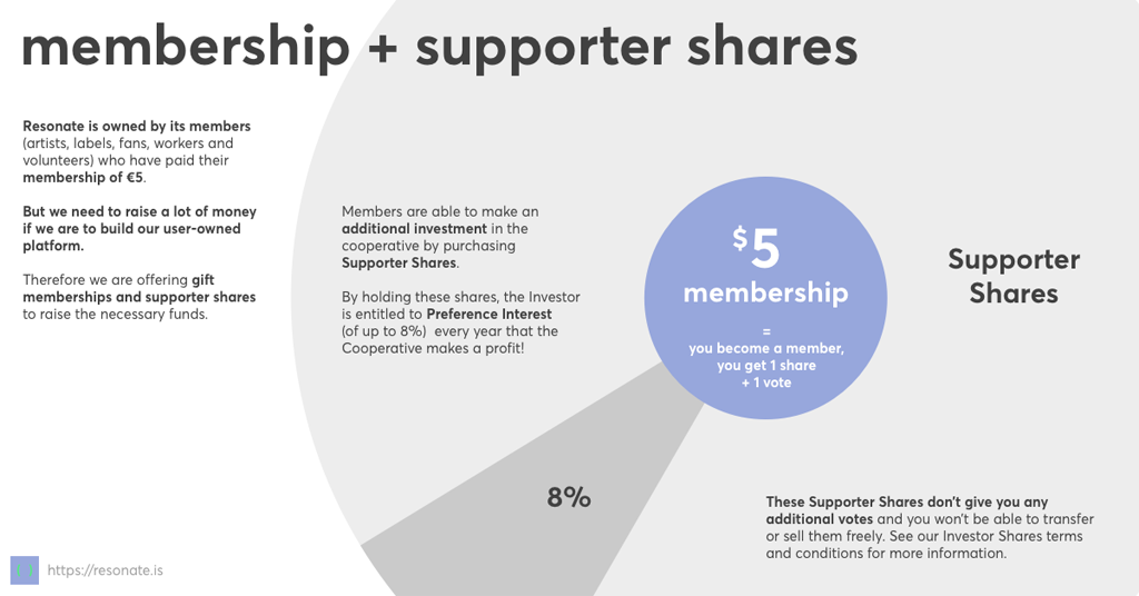resonate-membership-investor-shares