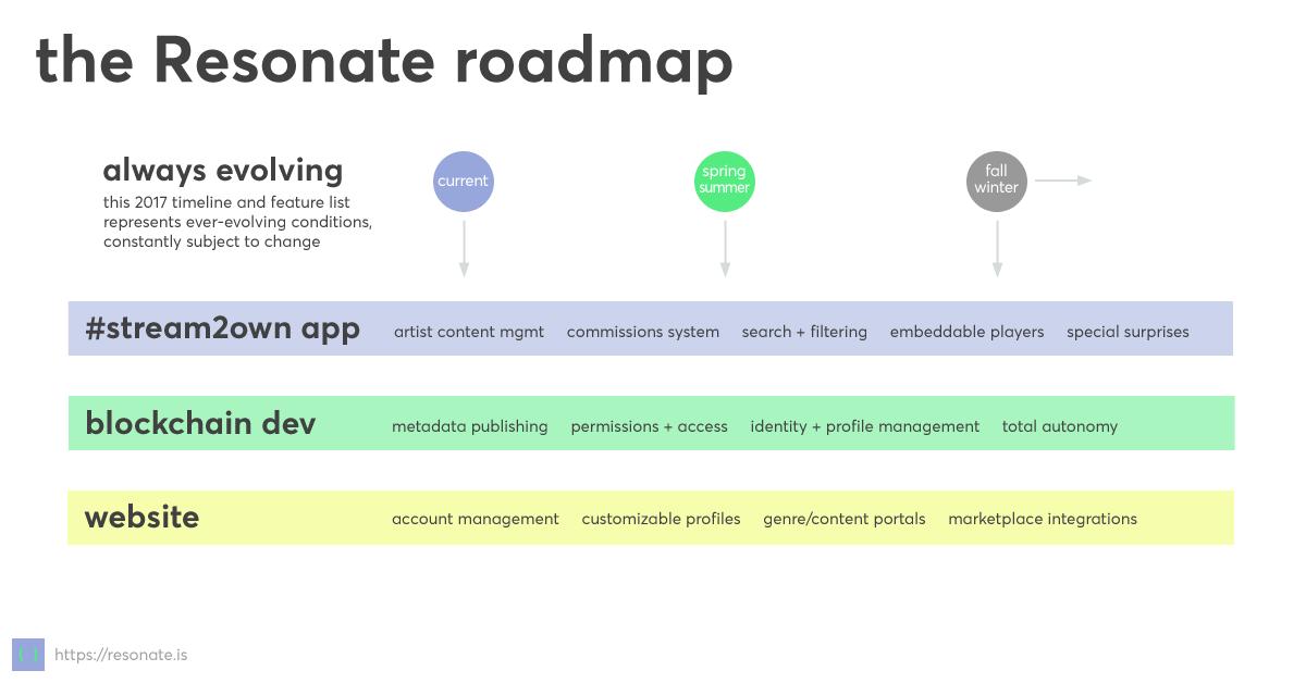 the resonate development roadmap for 2017