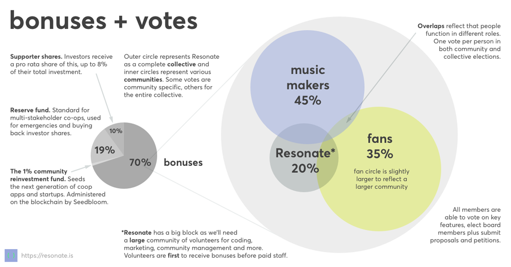 resonate-voting-profits